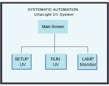 Control panel for UV System